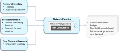 Network Planning Process-HL